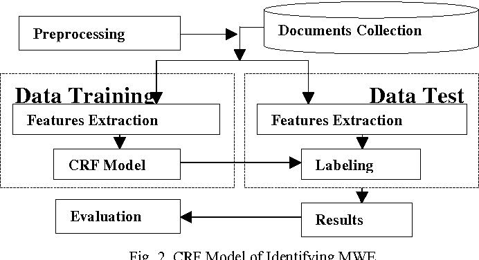 Figure 2 from Transliteration of CRF Based Multiword Expression