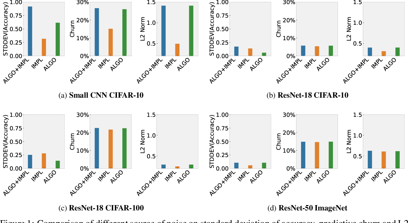 Figure 1 for Randomness In Neural Network Training: Characterizing The Impact of Tooling