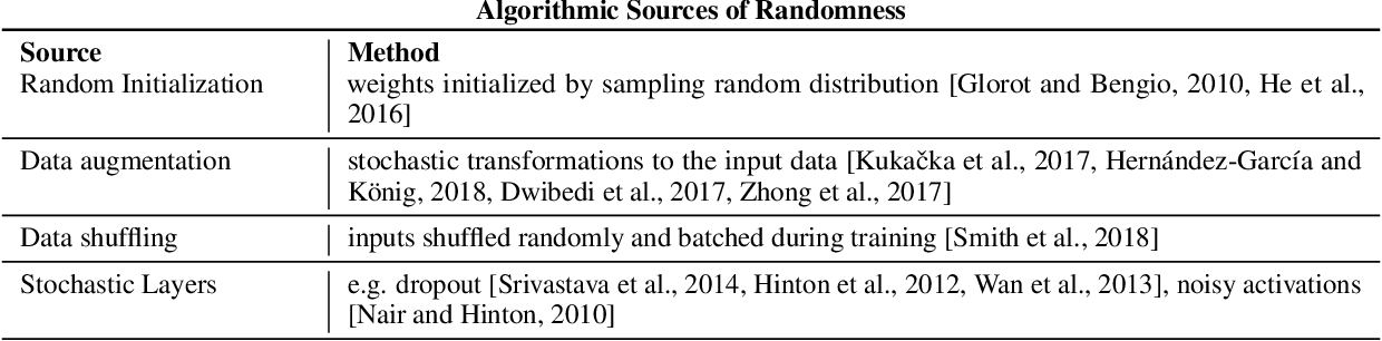 Figure 2 for Randomness In Neural Network Training: Characterizing The Impact of Tooling
