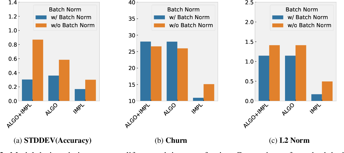 Figure 3 for Randomness In Neural Network Training: Characterizing The Impact of Tooling