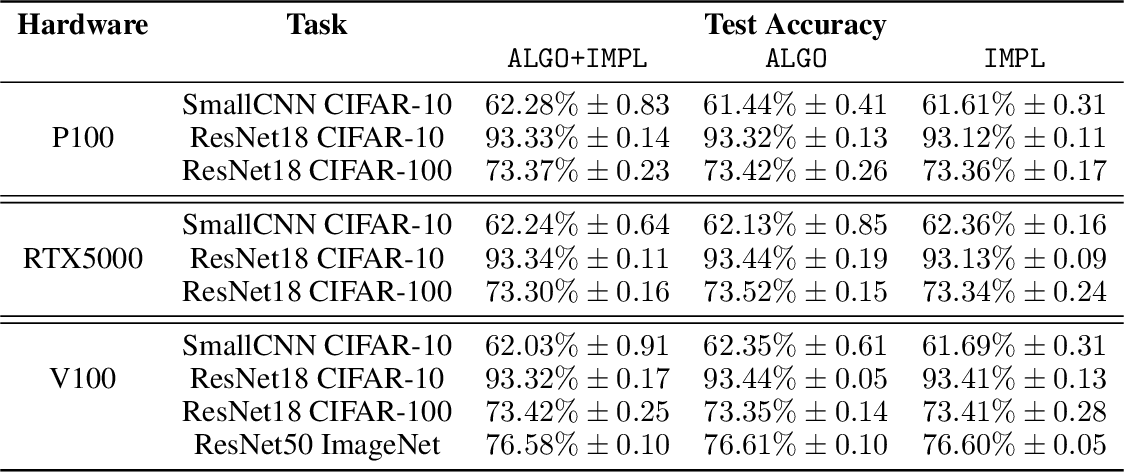 Figure 4 for Randomness In Neural Network Training: Characterizing The Impact of Tooling