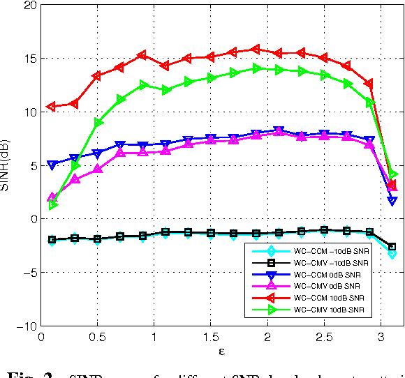 Minimum Variance Beamforming Matlab Code