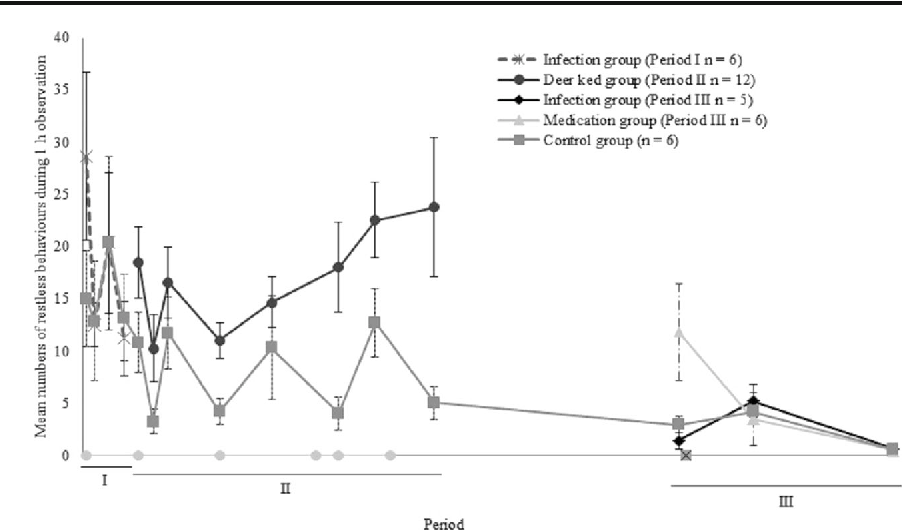 Fig. 2 The index of restless behaviour including scratching the body with hooves or antlers, grooming (biting or licking the body) and shaking of the body, head or legs, mean±S.E. On the x-axis, the light grey dots indicate the infestation dates and the black multiplication symbol on the grey background indicates the treatment date of medication group. During period II, infection group and medication group were pooled to form deer ked group (see text for details)