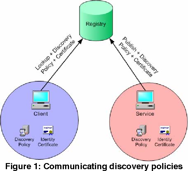 Figure 1: Communicating discovery policies
