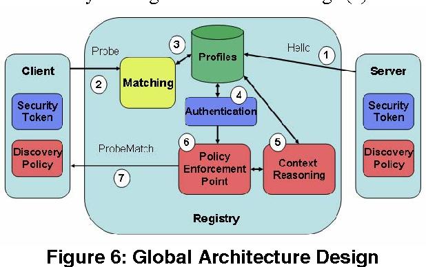 Figure 6: Global Architecture Design