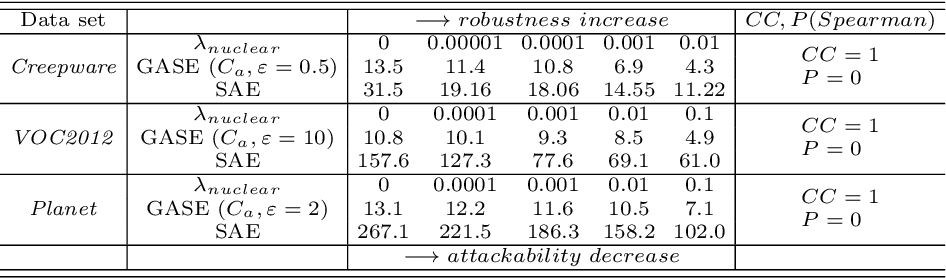 Figure 3 for Attack Transferability Characterization for Adversarially Robust Multi-label Classification