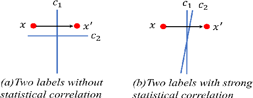 Figure 1 for Attack Transferability Characterization for Adversarially Robust Multi-label Classification