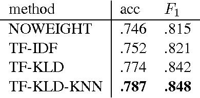 Figure 3 for Discriminative Phrase Embedding for Paraphrase Identification