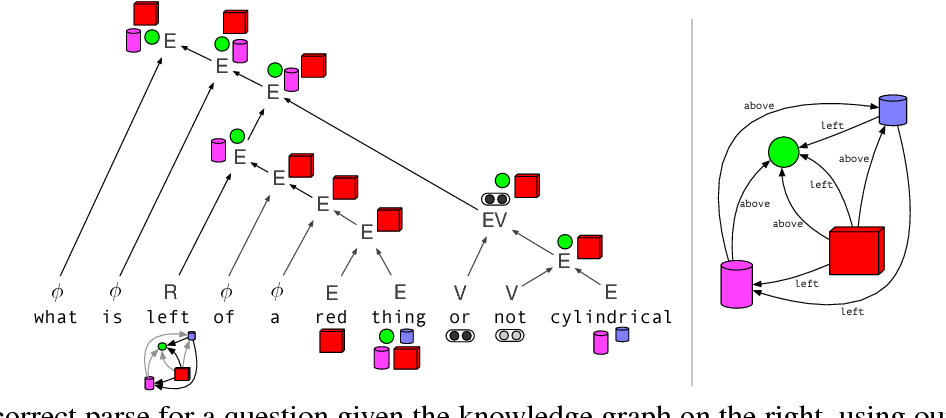 Figure 1 for Neural Compositional Denotational Semantics for Question Answering