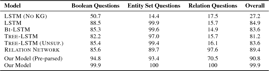 Figure 2 for Neural Compositional Denotational Semantics for Question Answering
