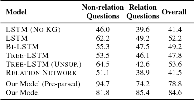Figure 4 for Neural Compositional Denotational Semantics for Question Answering