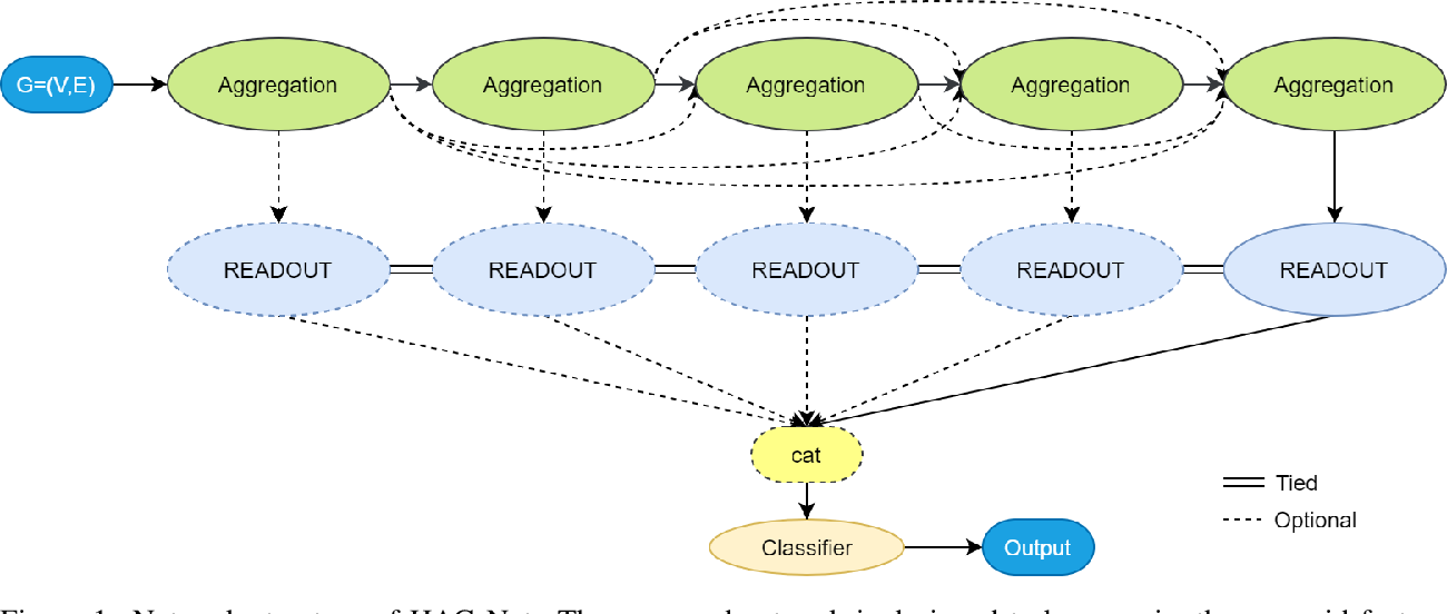 Figure 1 for Enhance Information Propagation for Graph Neural Network by Heterogeneous Aggregations