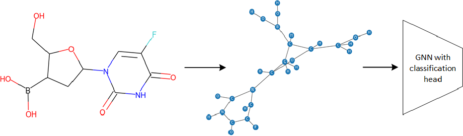 Figure 3 for Enhance Information Propagation for Graph Neural Network by Heterogeneous Aggregations