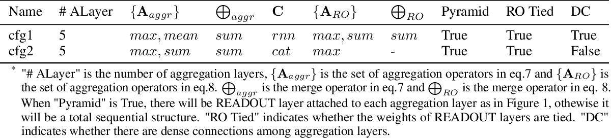 Figure 2 for Enhance Information Propagation for Graph Neural Network by Heterogeneous Aggregations