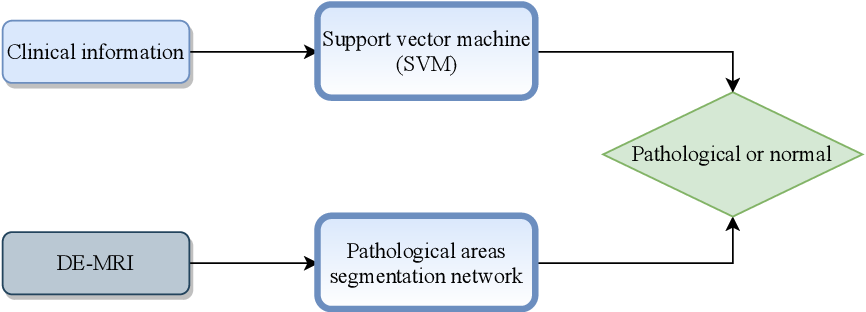 Figure 3 for Automatic Myocardial Infarction Evaluation from Delayed-Enhancement Cardiac MRI using Deep Convolutional Networks