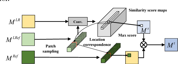 Figure 4 for Reference-Conditioned Super-Resolution by Neural Texture Transfer