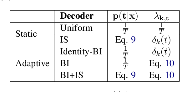 Figure 2 for Domain Adaptive Inference for Neural Machine Translation