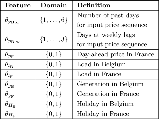 Figure 2 for Forecasting day-ahead electricity prices in Europe: the importance of considering market integration