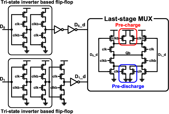 circuit diagram of the proposed last-stage 2-to-