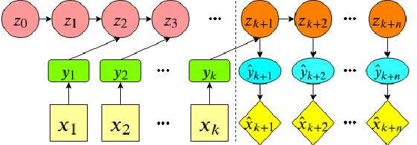 Figure 1 for Deep Variational Luenberger-type Observer for Stochastic Video Prediction
