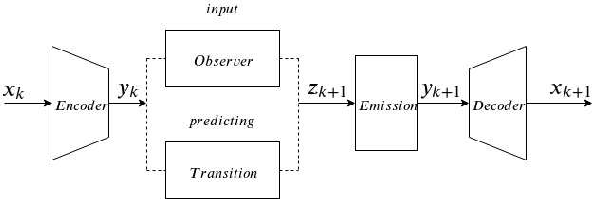 Figure 3 for Deep Variational Luenberger-type Observer for Stochastic Video Prediction