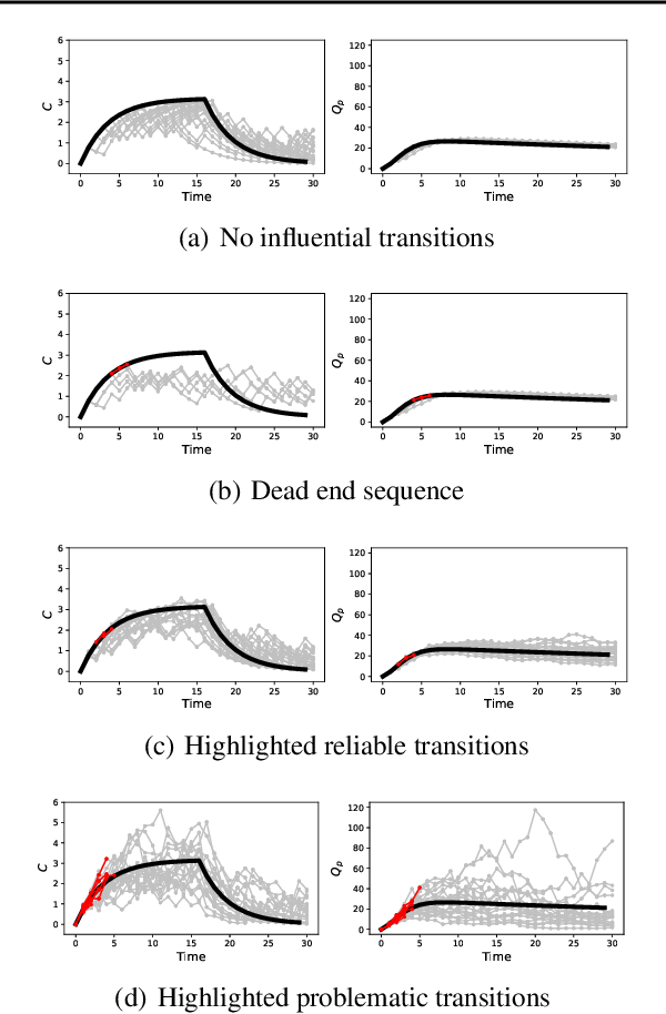 Figure 4 for Interpretable Off-Policy Evaluation in Reinforcement Learning by Highlighting Influential Transitions