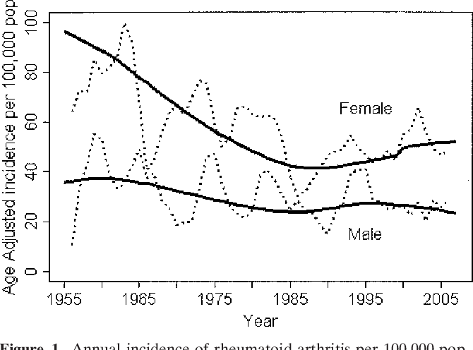 Figure 1. Annual incidence of rheumatoid arthritis per 100,000 population in residents of Olmsted County, Minnesota, 1955–2007, according to sex. The broken lines are calculated as a 3-year–centered moving average, and the solid lines are trends in the incidence rates after adjustment for age.