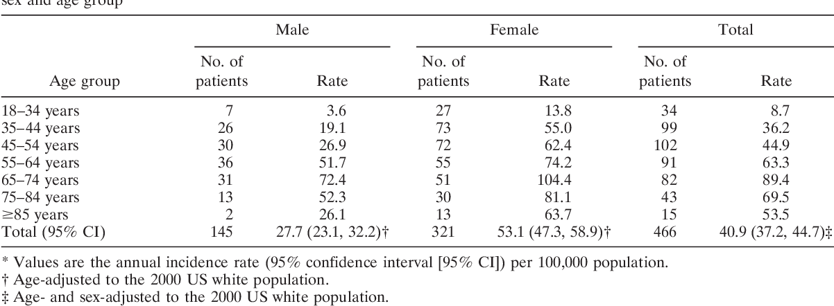 Table 2. Annual incidence of rheumatoid arthritis in Olmsted County, Minnesota residents 18 years of age, 1995–2007, by sex and age group*