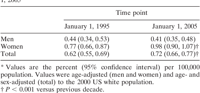 Table 3. Prevalence of rheumatoid arthritis in Olmsted County, Minnesota residents 18 years of age on January 1, 1995 and January 1, 2005*