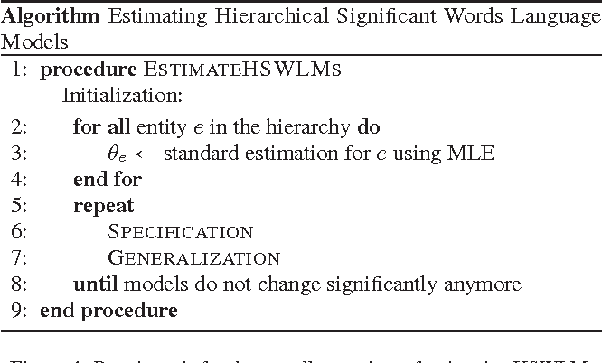 Figure 4 for On Horizontal and Vertical Separation in Hierarchical Text Classification