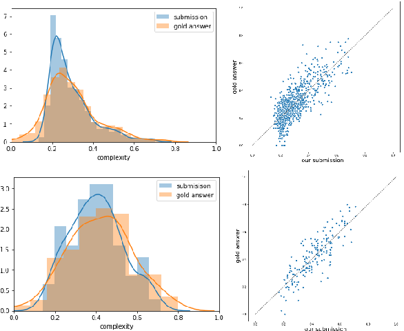 Figure 2 for OCHADAI-KYODAI at SemEval-2021 Task 1: Enhancing Model Generalization and Robustness for Lexical Complexity Prediction