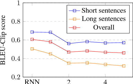 Figure 1 for Analysis of Bag-of-n-grams Representation's Properties Based on Textual Reconstruction