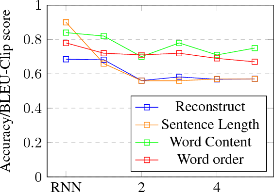 Figure 3 for Analysis of Bag-of-n-grams Representation's Properties Based on Textual Reconstruction