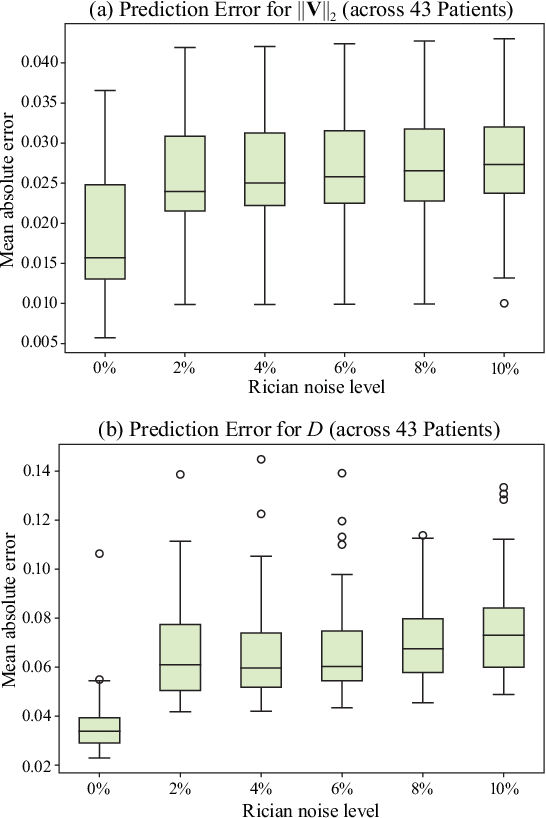 Figure 3 for Perfusion Imaging: A Data Assimilation Approach