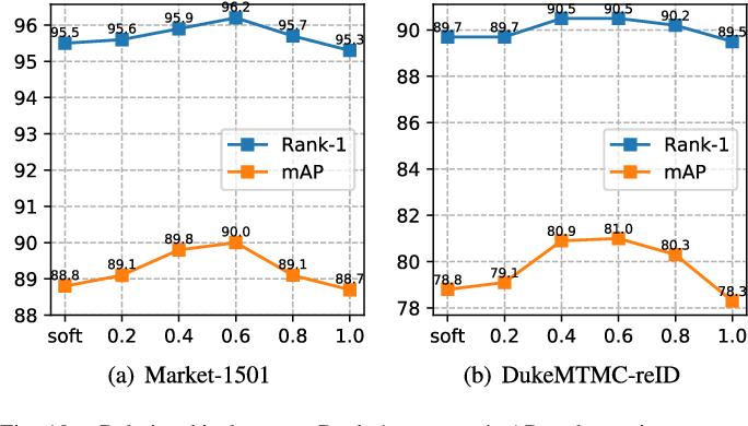 Figure 2 for Receptive Multi-granularity Representation for Person Re-Identification