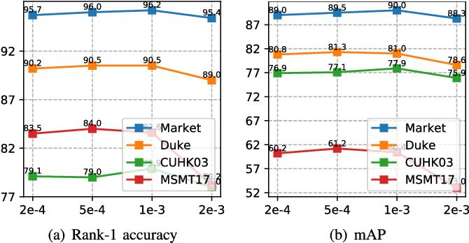 Figure 3 for Receptive Multi-granularity Representation for Person Re-Identification