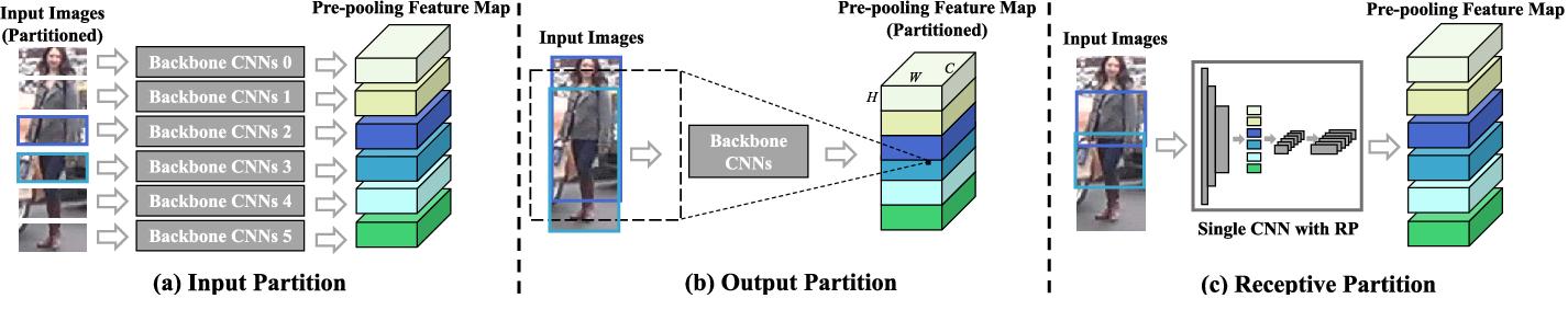 Figure 1 for Receptive Multi-granularity Representation for Person Re-Identification