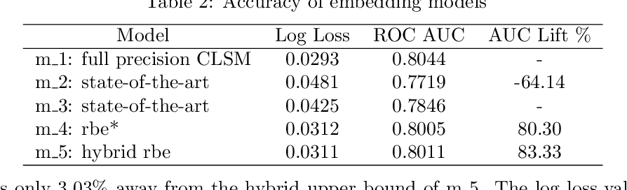 Figure 4 for Recurrent Binary Embedding for GPU-Enabled Exhaustive Retrieval from Billion-Scale Semantic Vectors