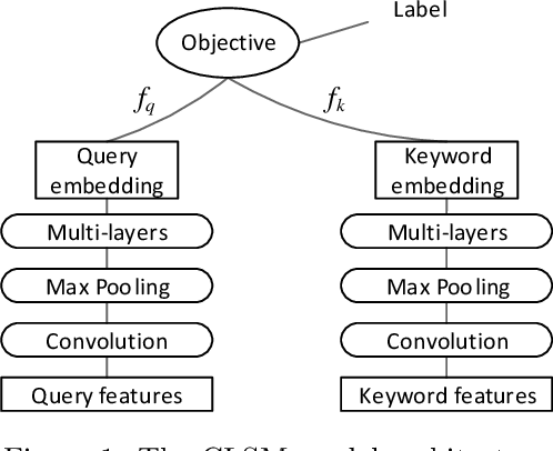 Figure 1 for Recurrent Binary Embedding for GPU-Enabled Exhaustive Retrieval from Billion-Scale Semantic Vectors