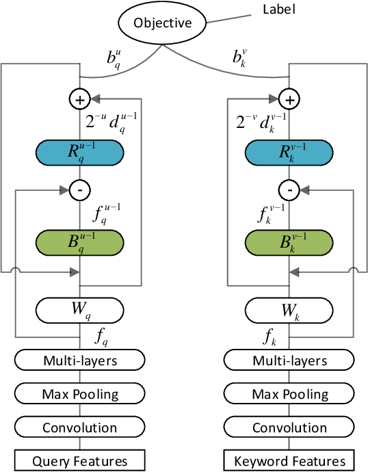 Figure 3 for Recurrent Binary Embedding for GPU-Enabled Exhaustive Retrieval from Billion-Scale Semantic Vectors