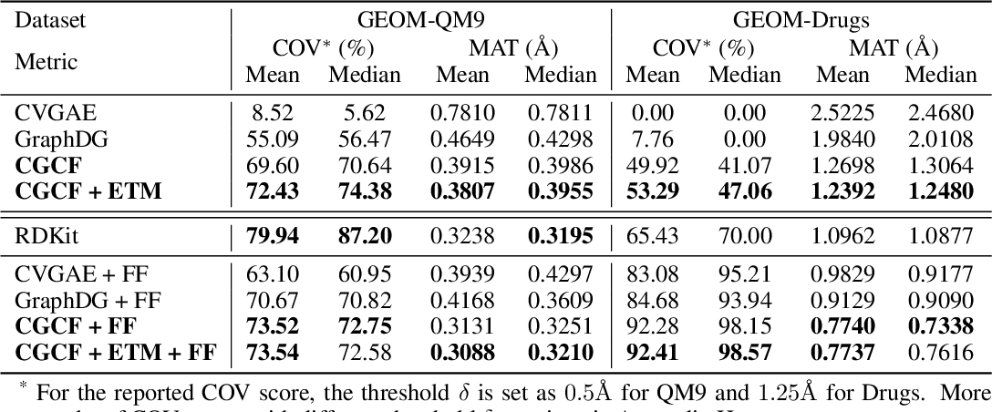 Figure 2 for Learning Neural Generative Dynamics for Molecular Conformation Generation