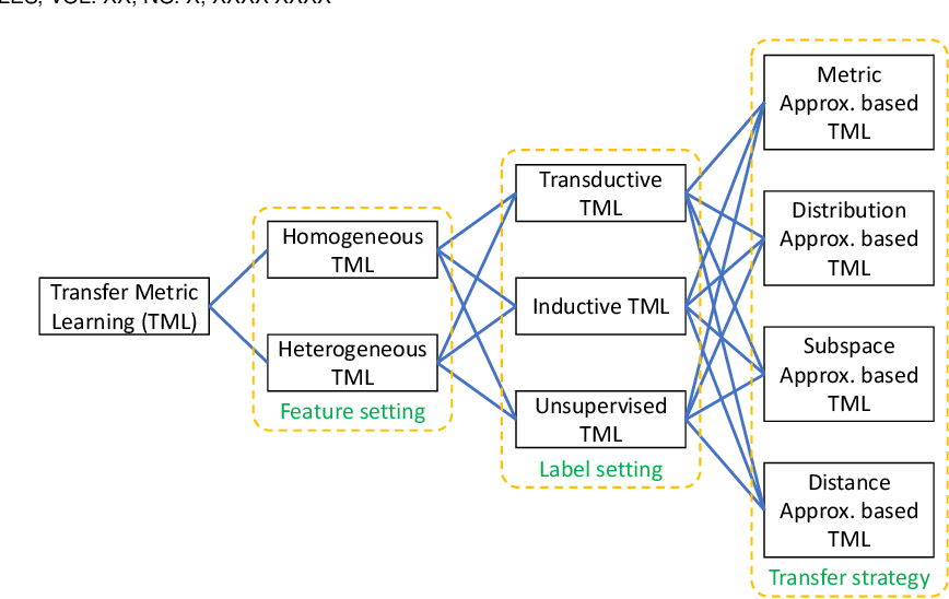 Figure 4 for Transfer Metric Learning: Algorithms, Applications and Outlooks