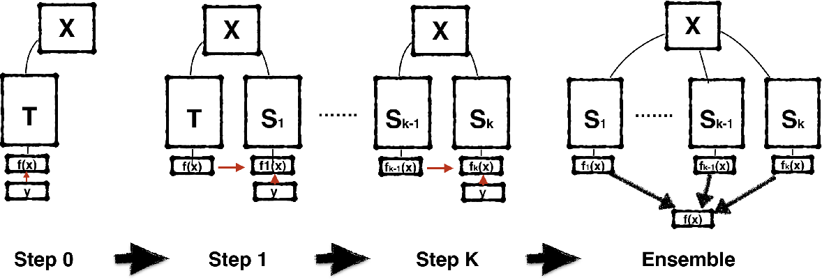Figure 1 for Born Again Neural Networks