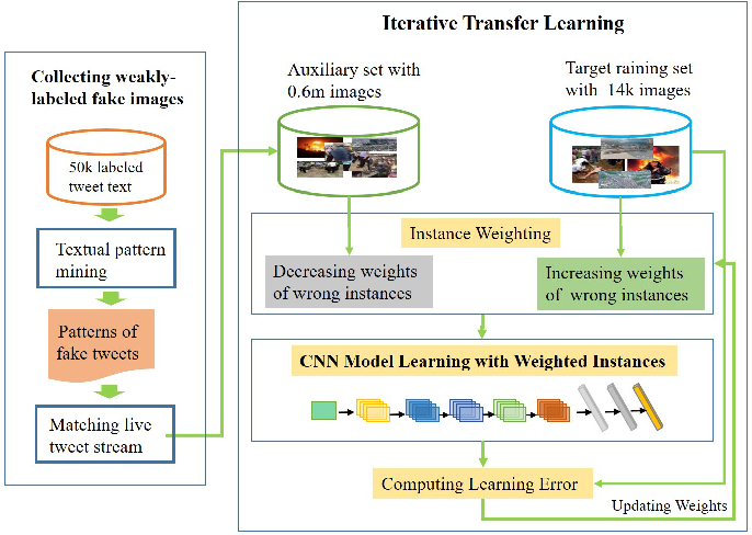 Figure 3 for Image Credibility Analysis with Effective Domain Transferred Deep Networks