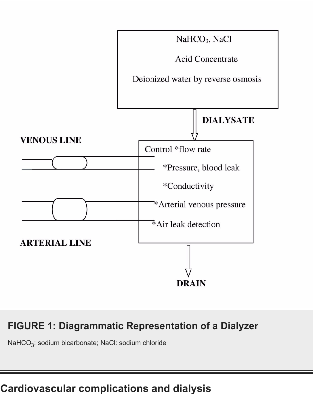 PDF] Dialysis: A Review of the Mechanisms Underlying Complications