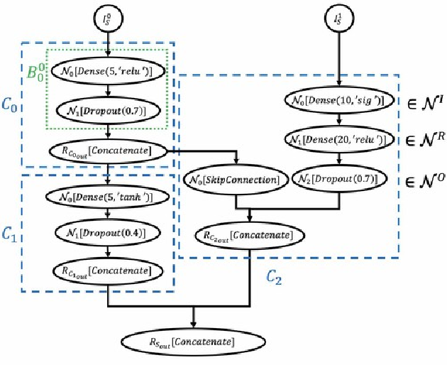 Figure 1 for Scalable Reinforcement-Learning-Based Neural Architecture Search for Cancer Deep Learning Research