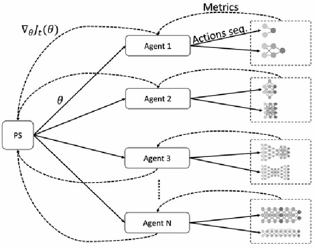 Figure 3 for Scalable Reinforcement-Learning-Based Neural Architecture Search for Cancer Deep Learning Research