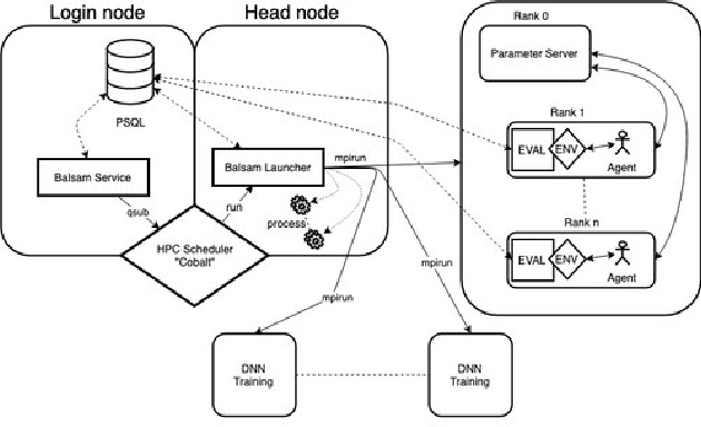 Figure 4 for Scalable Reinforcement-Learning-Based Neural Architecture Search for Cancer Deep Learning Research