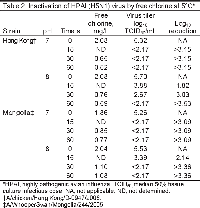 Table 2. Inactivation of HPAI (H5N1) virus by free chlorine at 5°C*