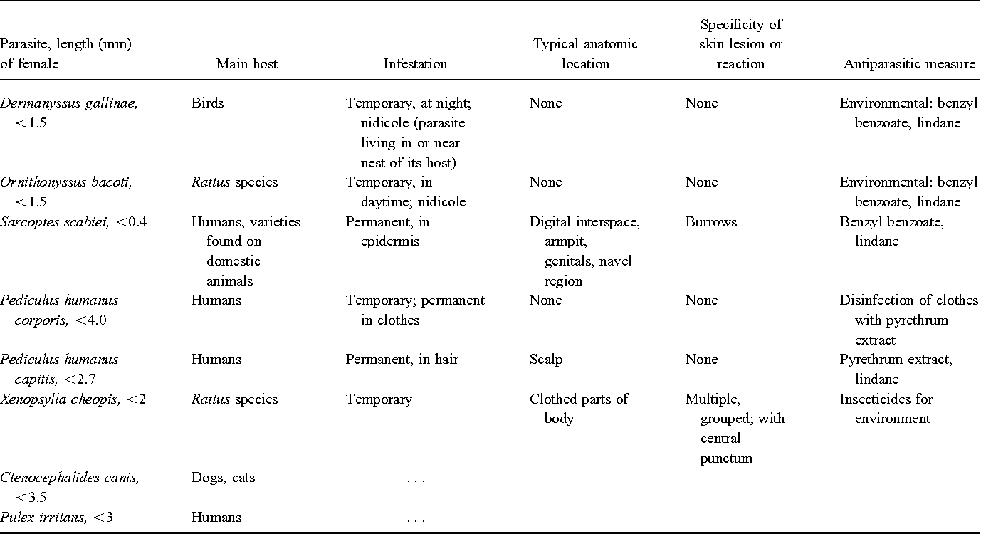 Table 1 from Tropical rat mite dermatitis: case report and